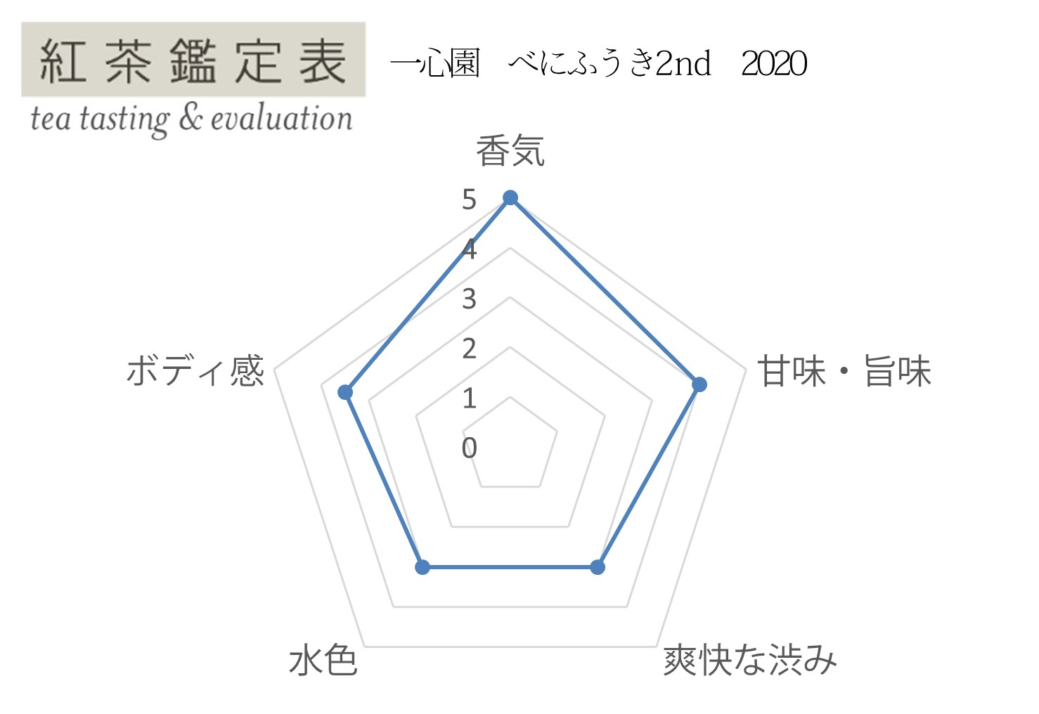 【紅茶鑑定表】一心園 べにふうき2nd