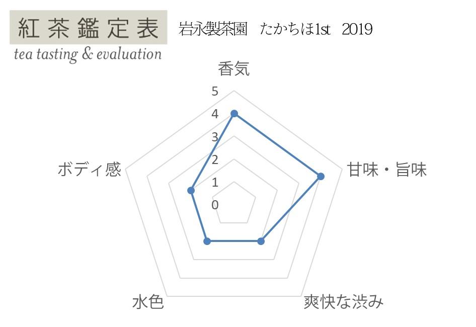 【岩永製茶園】たかちほ1st