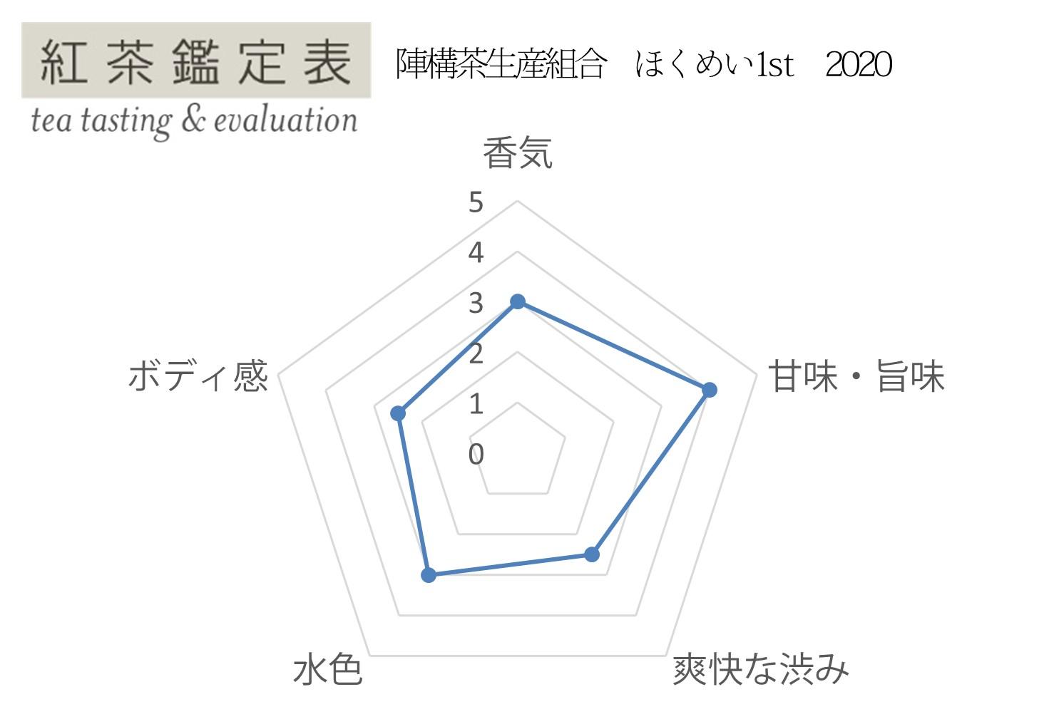 【紅茶鑑定表】陣構茶生産組合 ほくめい1st