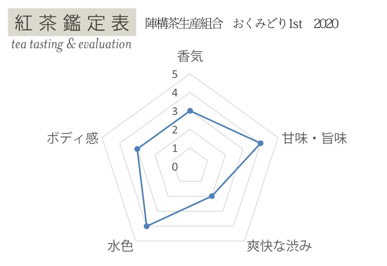 【紅茶鑑定表】陣構茶生産組合 おくみどり1st