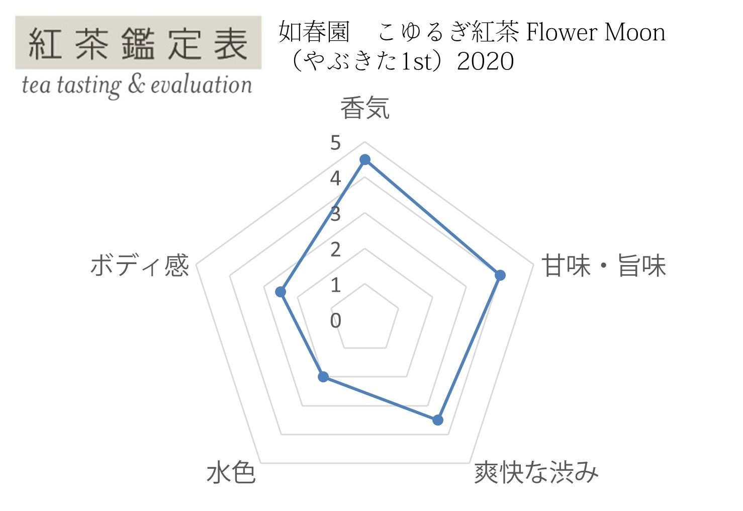 【紅茶鑑定表】如春園 やぶきた1st Flower Moon