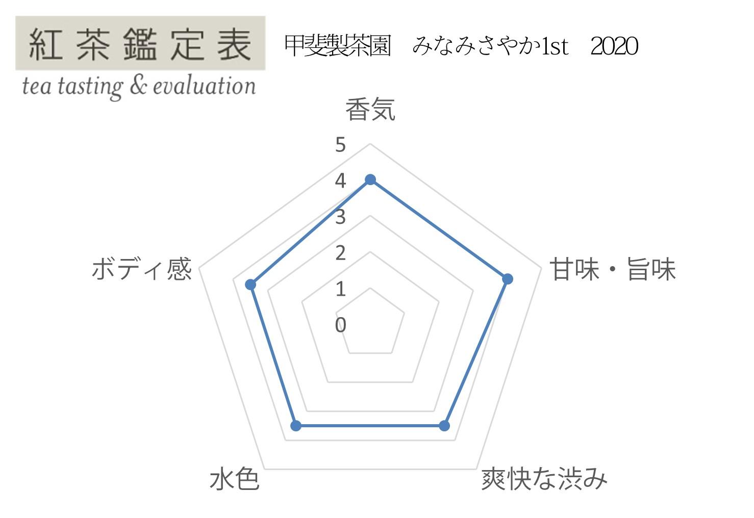 【紅茶鑑定表】甲斐製茶園 みなみさやか1st