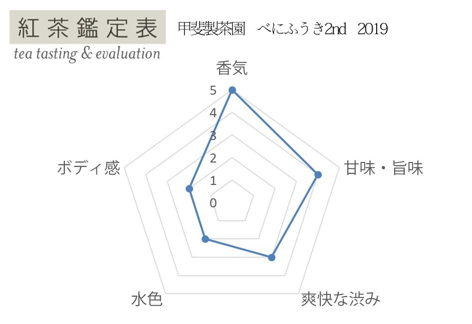 【紅茶鑑定表】甲斐製茶園 べにふうき1st