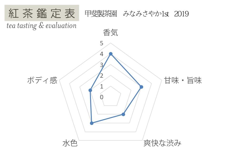 【紅茶鑑定表】甲斐製茶園 みなみさやか2nd