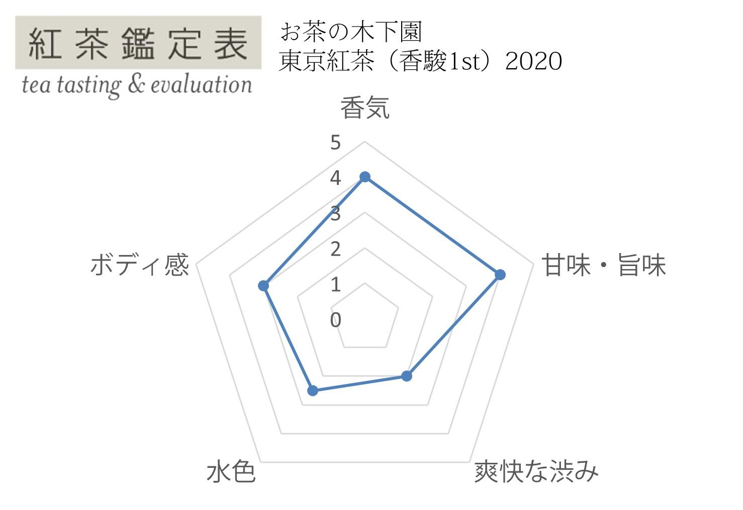 【紅茶鑑定表】お茶の木下園 香駿1st