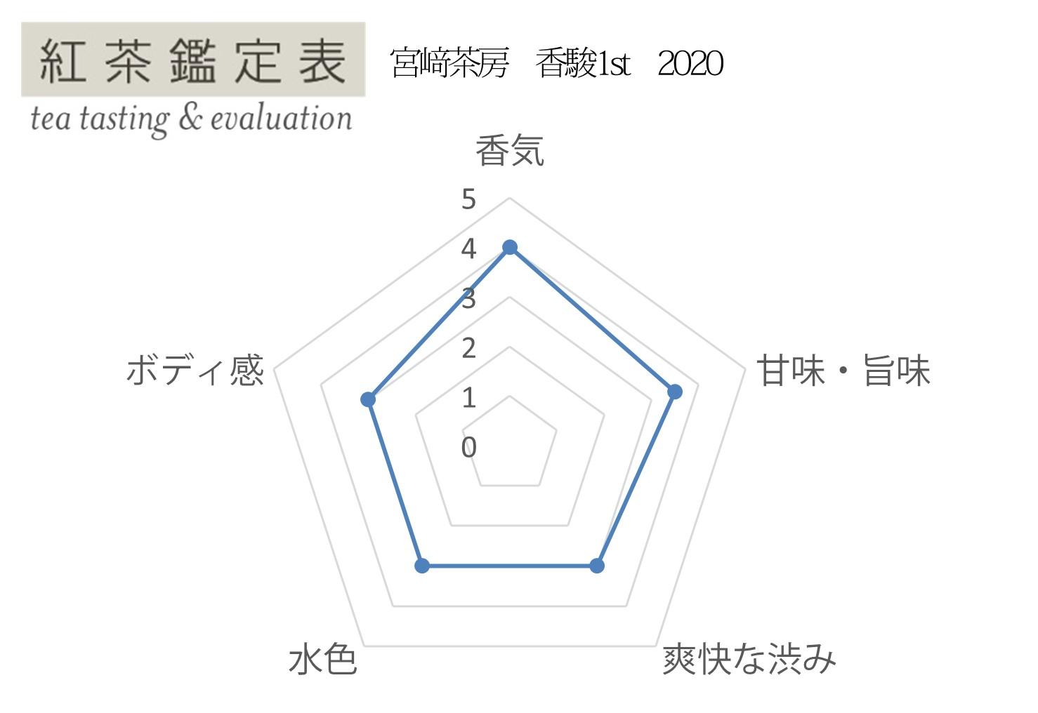 【紅茶鑑定表】宮﨑茶房 香駿1st