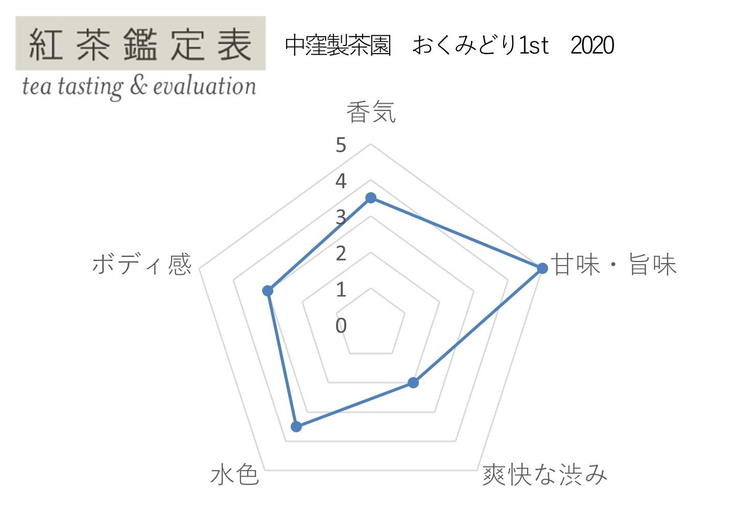 【紅茶鑑定表】中窪製茶園 おくみどり1st