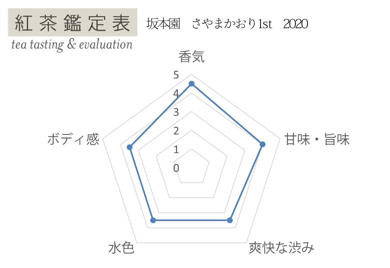 【紅茶鑑定表】坂本園 さやまかおり1st