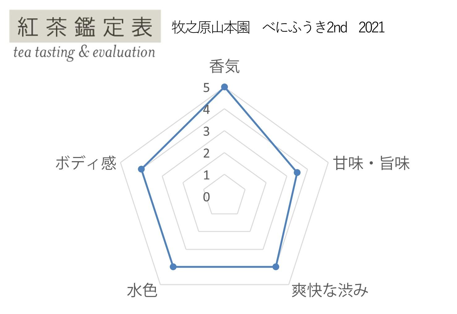 【紅茶鑑定表】牧之原山本園 べにふうき2nd